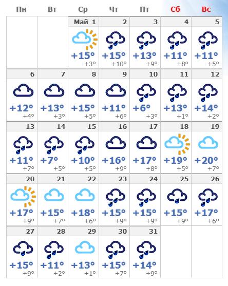 Погодные условия в Чехии в мае 2019 года.