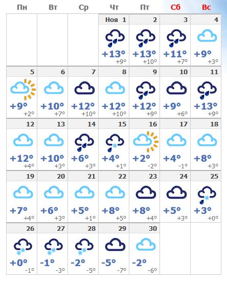 Погода в ноябрьской Чехии в 2018 году.
