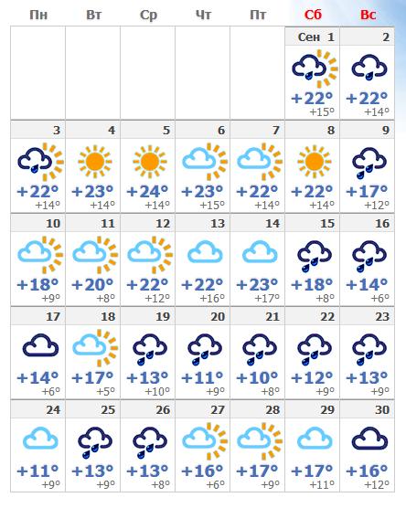Погода в сентябрьской Чехии в 2018 году.