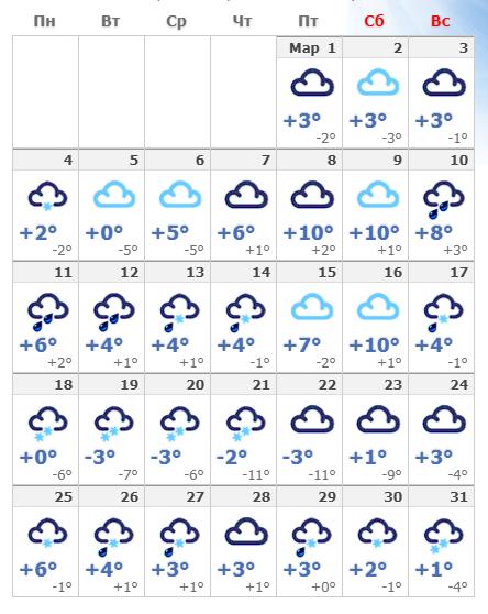 Погодные условия в мартовской Чехии в 2019 году.